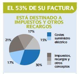 Ahorra hasta 40% factura de la luz Electricistas Madrid